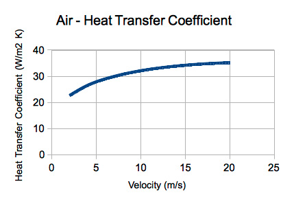 Heat Transfer In Cook Stoves Velocity Aprovecho