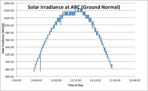 Solar Irradiance at ARC