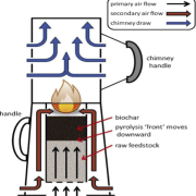 diagram explaining how a top loaded up draft stove works
