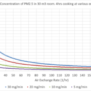 Chart showing how more air exchanges reduces indoor air pollution from cooking