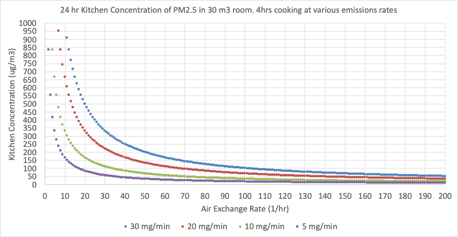 Chart describing the influence of air exchange per hour rates on the concentration of PM2.5 in a 30 cubic meter room. Higher air exchanges equal lower PM2.5 concentrations.