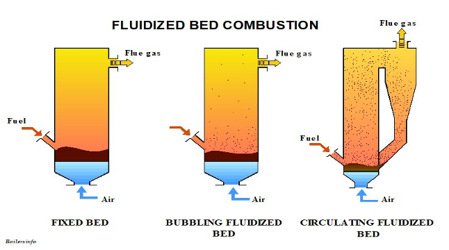 fluidized bed combustion diagrams